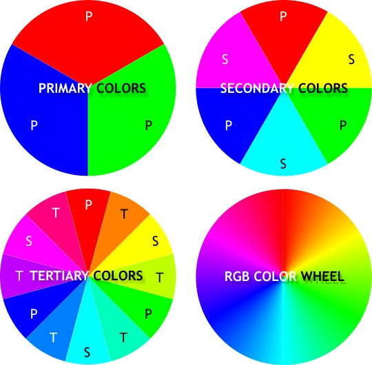 Using The RGB Color Model We Can Create A Wheel Red Green And Blue Are Three Primary Colors In Unique That