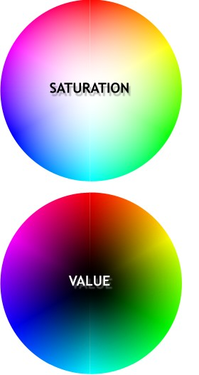 Where All The Millions And Billions Of Colors Come From Is Modification Saturation Value Primary Hues