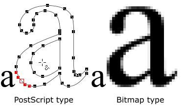 Il linguaggio di descrizione della pagina Postscript con la sua capacità di descrivere i caratteri con vettori invece che con i punti ha trasformato il Macintosh in uno strumento per la compisizione tipografica. Ciò avviato una vera e propria rivoluzione nel mondo della comunicazione, della grafica e dell'editoria.