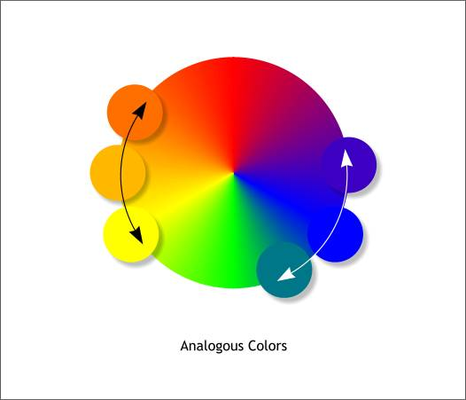 Analogous colors the experience of art for Analogous colors are