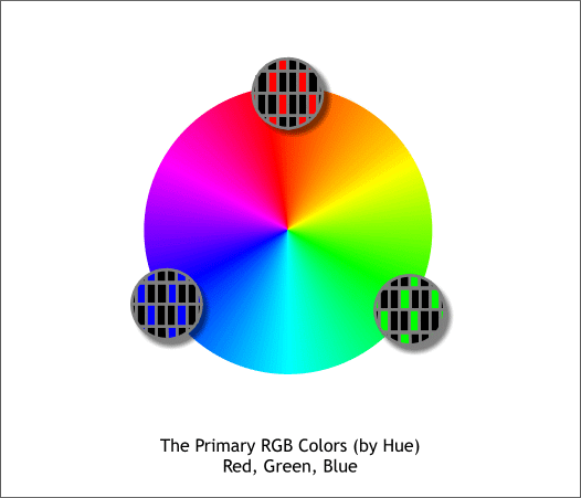 Computers Mix RGB Colors Actually Combinations Of Red Green And Blue Phosphorescent Pixels To Create Millions The Color Wheel Shown Above Is